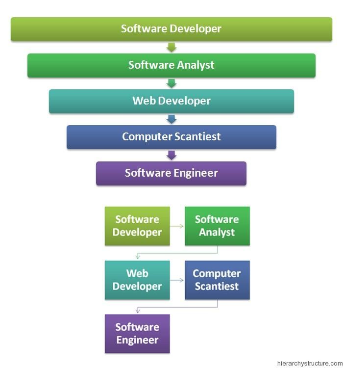 Different career paths that affect the income of programmers