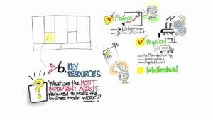Business model canvas key resources